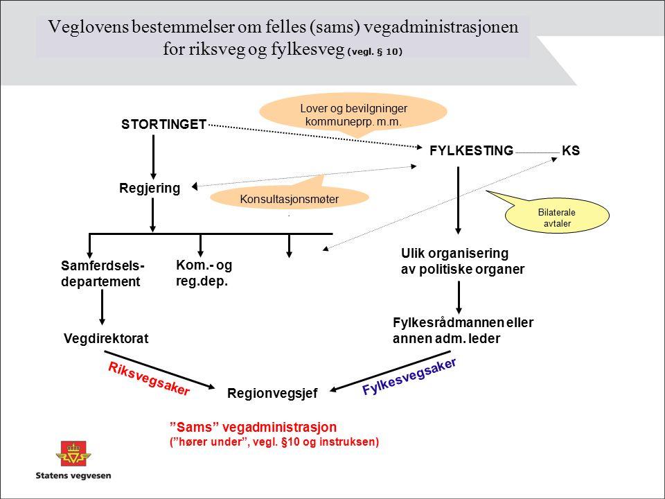 Veglovens bestemmelser om felles (sams) vegadministrasjonen for riksveg og fylkesveg (vegl.