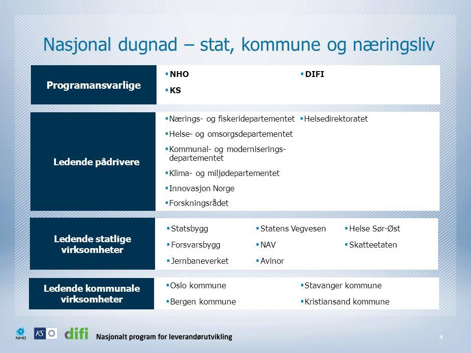 Nasjonal dugnad – stat, kommune og næringsliv 4  NHO  KS  DIFI Programansvarlige Ledende pådrivere  Nærings- og fiskeridepartementet  Helse- og o