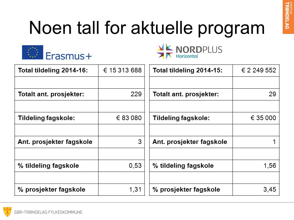 Noen tall for aktuelle program Total tildeling 2014-16:€ 15 313 688 Totalt ant.