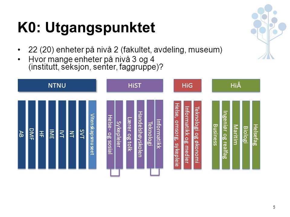 5 K0: Utgangspunktet 22 (20) enheter på nivå 2 (fakultet, avdeling, museum) Hvor mange enheter på nivå 3 og 4 (institutt, seksjon, senter, faggruppe).