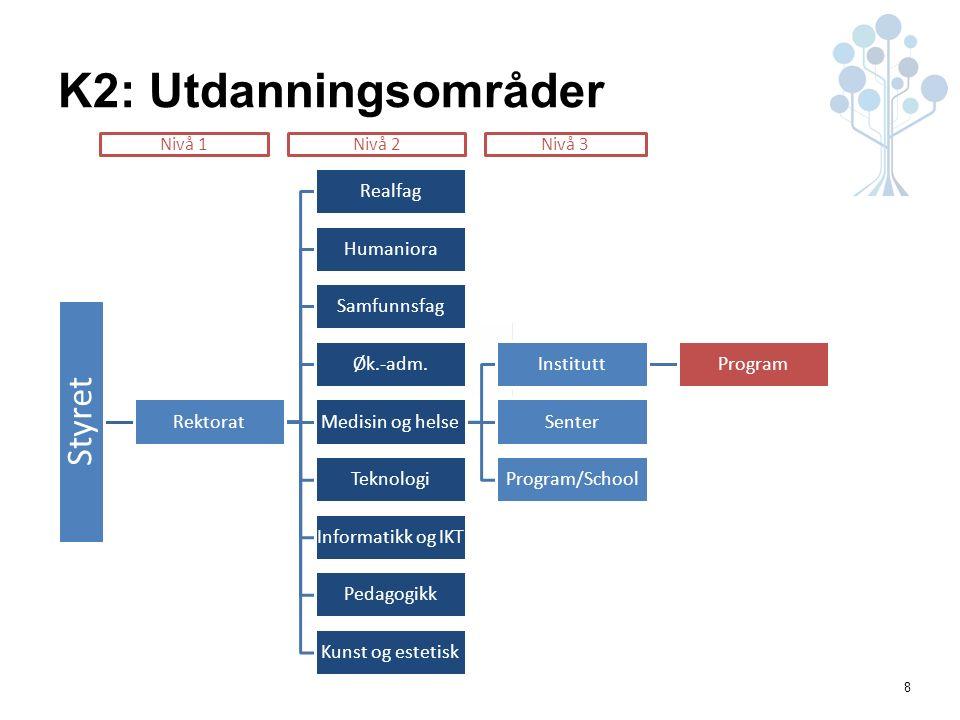 8 K2: Utdanningsområder Styret Rektorat Realfag Humaniora Samfunnsfag Øk.-adm.