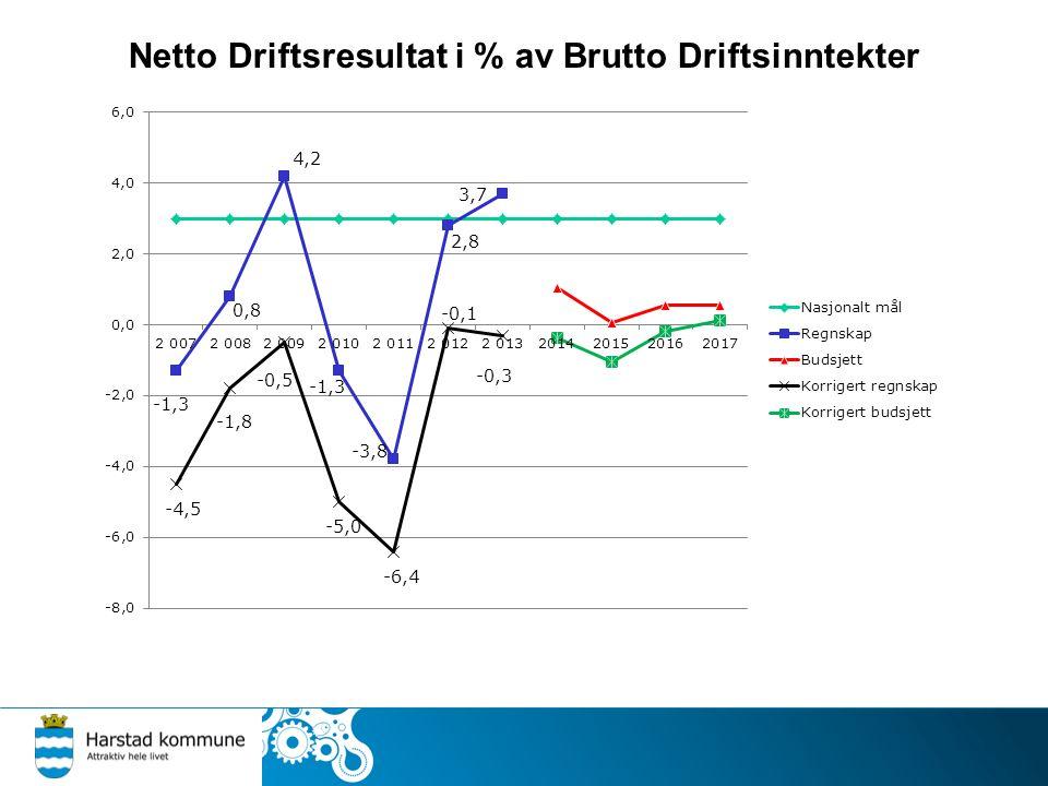 Netto Driftsresultat i % av Brutto Driftsinntekter