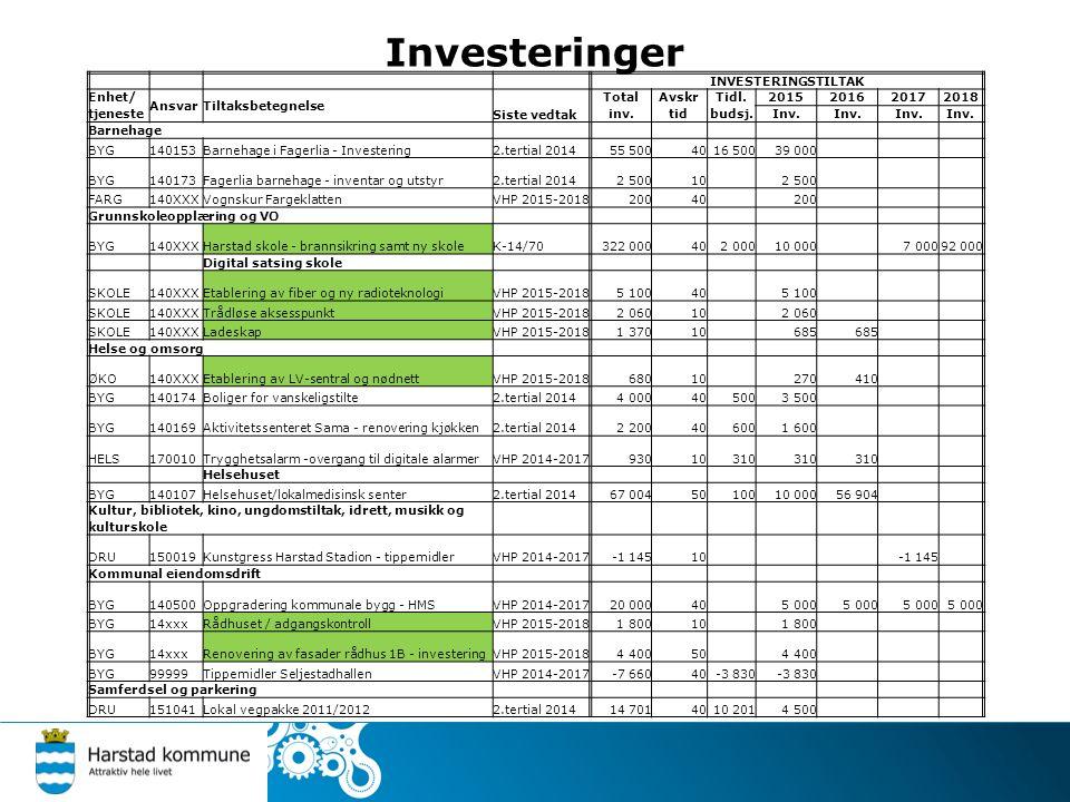 Investeringer INVESTERINGSTILTAK Enhet/ tjeneste AnsvarTiltaksbetegnelse Siste vedtak Total inv.