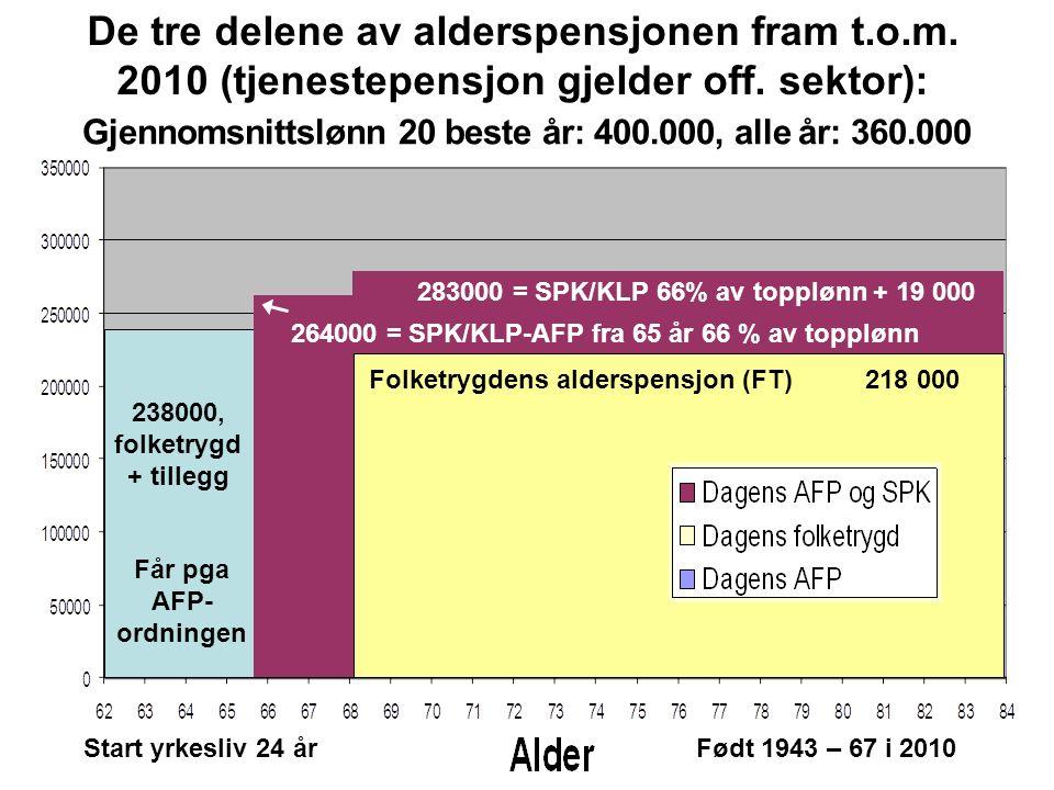 Får pga AFP- ordningen 283000 = SPK/KLP 66% av topplønn + 19 000 218 000 238000, folketrygd + tillegg 264000 = SPK/KLP-AFP fra 65 år 66 % av topplønn