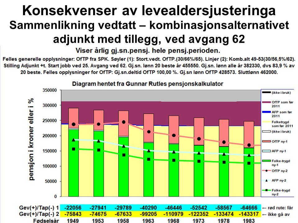 Konsekvenser av levealdersjusteringa Sammenlikning vedtatt – kombinasjonsalternativet adjunkt med tillegg, ved avgang 62