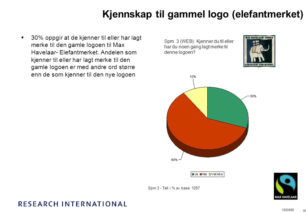 1830868 16 Spm 3 - Tall i % av base: 1297 Kjennskap til gammel logo (elefantmerket) Spm.