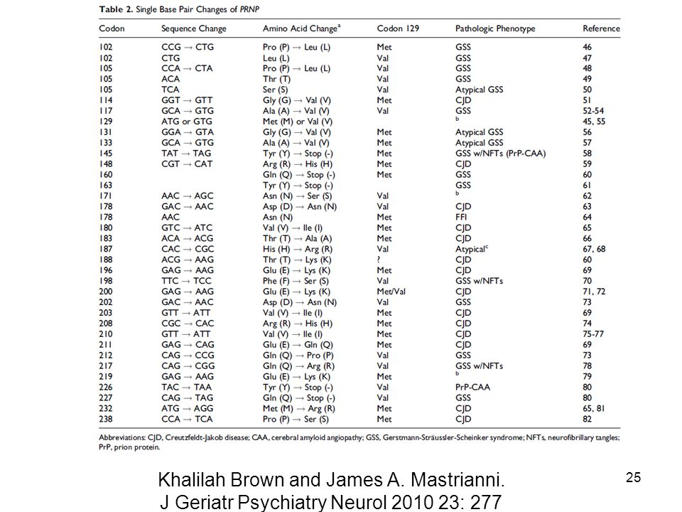 Khalilah Brown and James A. Mastrianni. J Geriatr Psychiatry Neurol 2010 23: 277 25