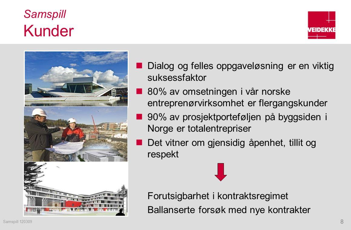 8 Samspill Kunder Dialog og felles oppgaveløsning er en viktig suksessfaktor 80% av omsetningen i vår norske entreprenørvirksomhet er flergangskunder 90% av prosjektporteføljen på byggsiden i Norge er totalentrepriser Det vitner om gjensidig åpenhet, tillit og respekt Forutsigbarhet i kontraktsregimet Ballanserte forsøk med nye kontrakter 88 Samspill 120309