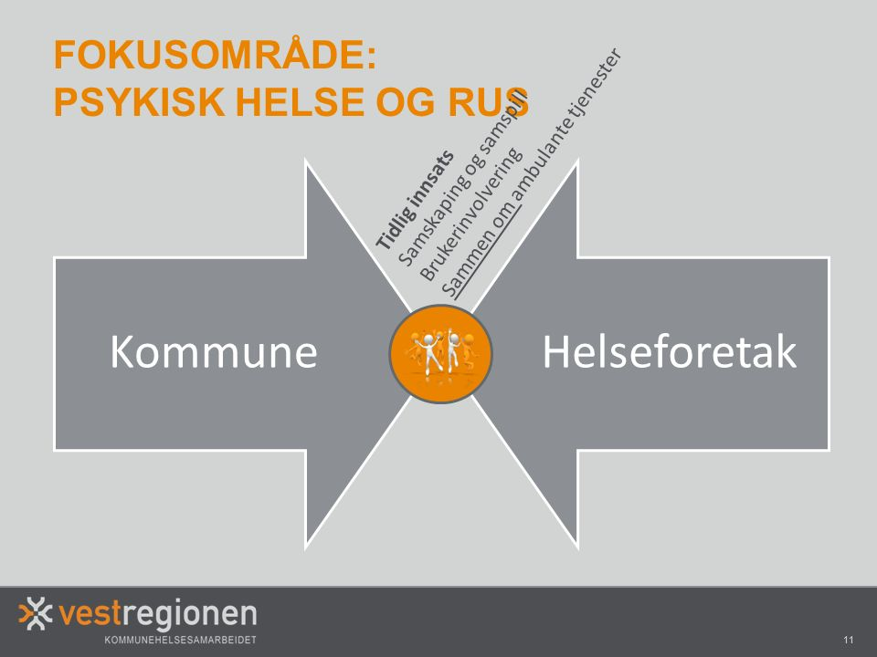 11 KommuneHelseforetak FOKUSOMRÅDE: PSYKISK HELSE OG RUS Tidlig innsats Samskaping og samspill Brukerinvolvering Sammen om ambulante tjenester