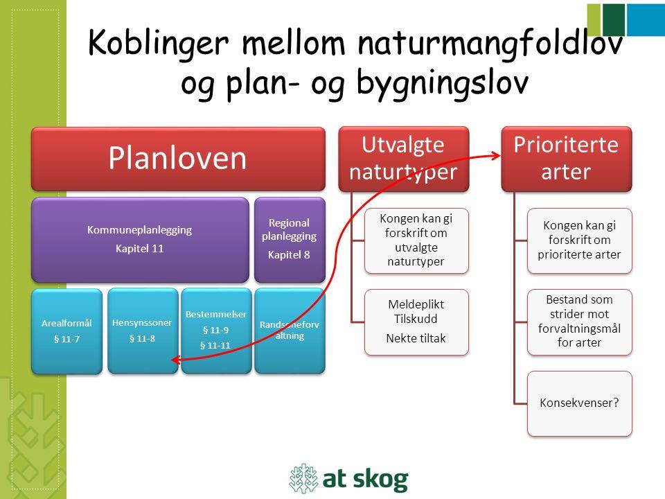 Koblinger mellom naturmangfoldlov og plan- og bygningslov Planloven Kommuneplanlegging Kapitel 11 Arealformål § 11-7 Hensynssoner § 11-8 Bestemmelser