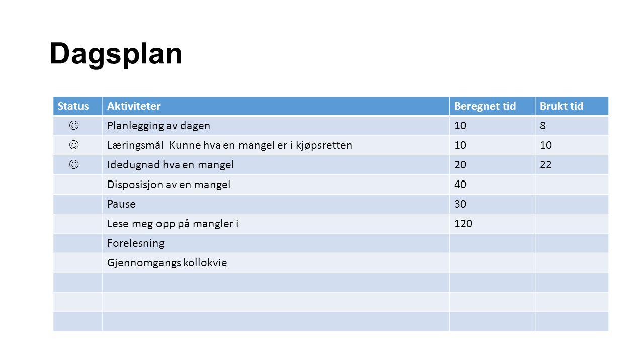 Dagsplan StatusAktiviteterBeregnet tidBrukt tid Planlegging av dagen108 Læringsmål Kunne hva en mangel er i kjøpsretten10 Idedugnad hva en mangel2022