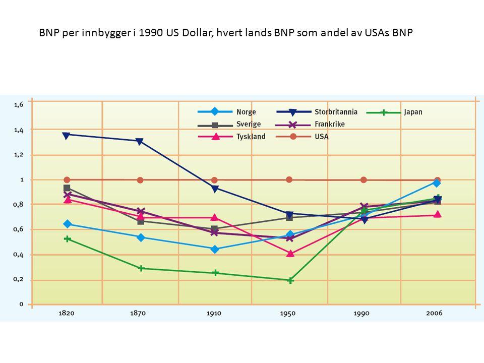 BNP per innbygger i 1990 US Dollar, hvert lands BNP som andel av USAs BNP