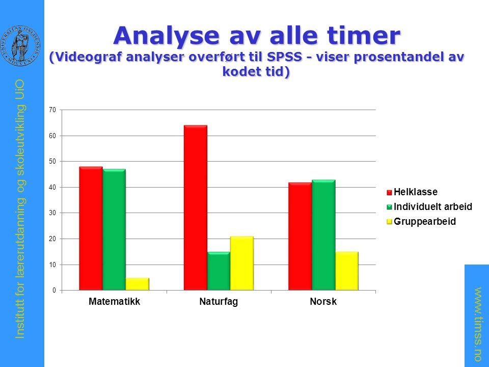 www.timss.no Institutt for lærerutdanning og skoleutvikling UiO Analyse av alle timer (Videograf analyser overført til SPSS - viser prosentandel av kodet tid)