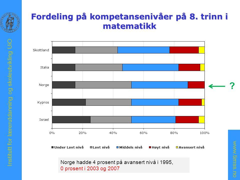 www.timss.no Institutt for lærerutdanning og skoleutvikling UiO Arbeidsmåter i matematikk på 8.