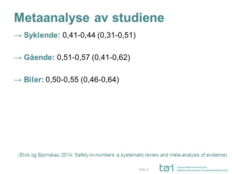 Side Metaanalyse av studiene → Syklende: 0,41-0,44 (0,31-0,51) → Gående: 0,51-0,57 (0,41-0,62) → Biler: 0,50-0,55 (0,46-0,64) (Elvik og Bjørnskau 2014