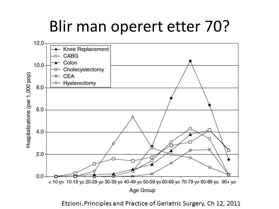 Blir man operert etter 70 Etzioni, Principles and Practice of Geriatric Surgery, Ch 12, 2011