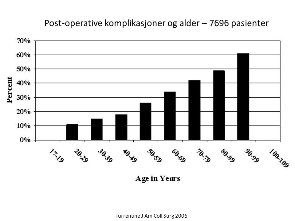 Post-operative komplikasjoner og alder – 7696 pasienter Turrentine J Am Coll Surg 2006
