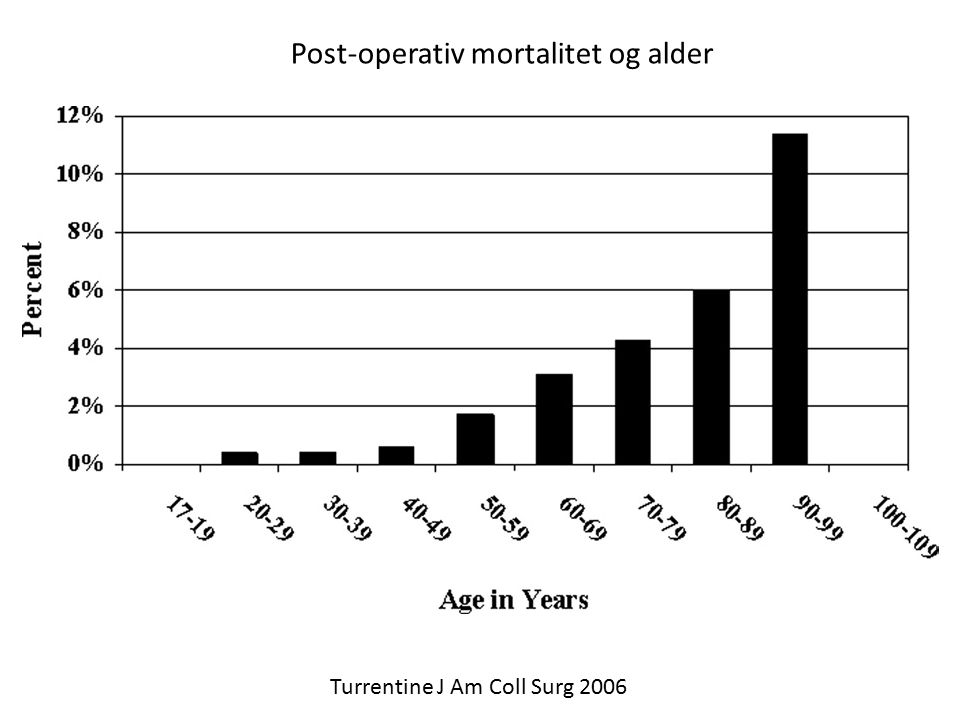 Post-operativ mortalitet og alder Turrentine J Am Coll Surg 2006