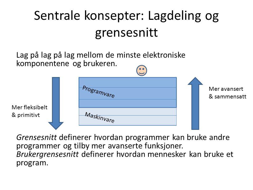 Sentrale konsepter: Lagdeling og grensesnitt Lag på lag på lag mellom de minste elektroniske komponentene og brukeren.