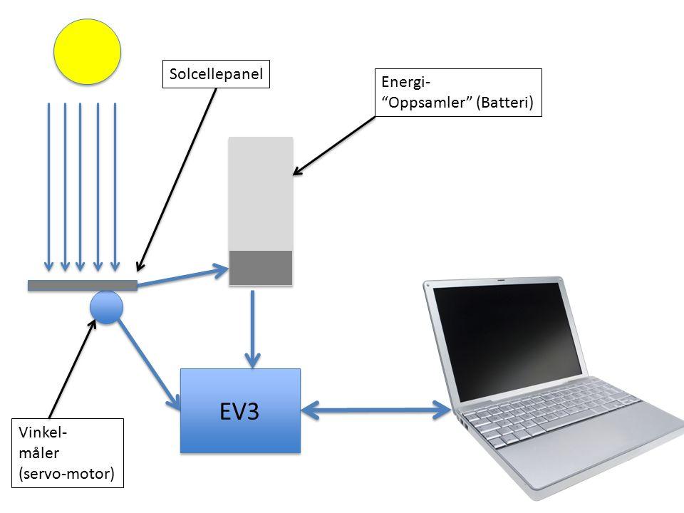 EV3 Vinkel- måler (servo-motor) Energi- Oppsamler (Batteri) Solcellepanel