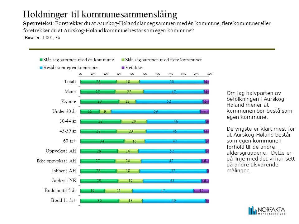 Holdninger til kommunesammenslåing Spørretekst: Foretrekker du at Aurskog-Høland slår seg sammen med én kommune, flere kommuner eller foretrekker du at Aurskog-Høland kommune består som egen kommune.