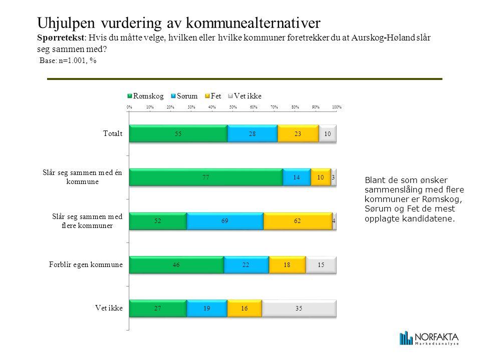 Uhjulpen vurdering av kommunealternativer Spørretekst: Hvis du måtte velge, hvilken eller hvilke kommuner foretrekker du at Aurskog-Høland slår seg sammen med.