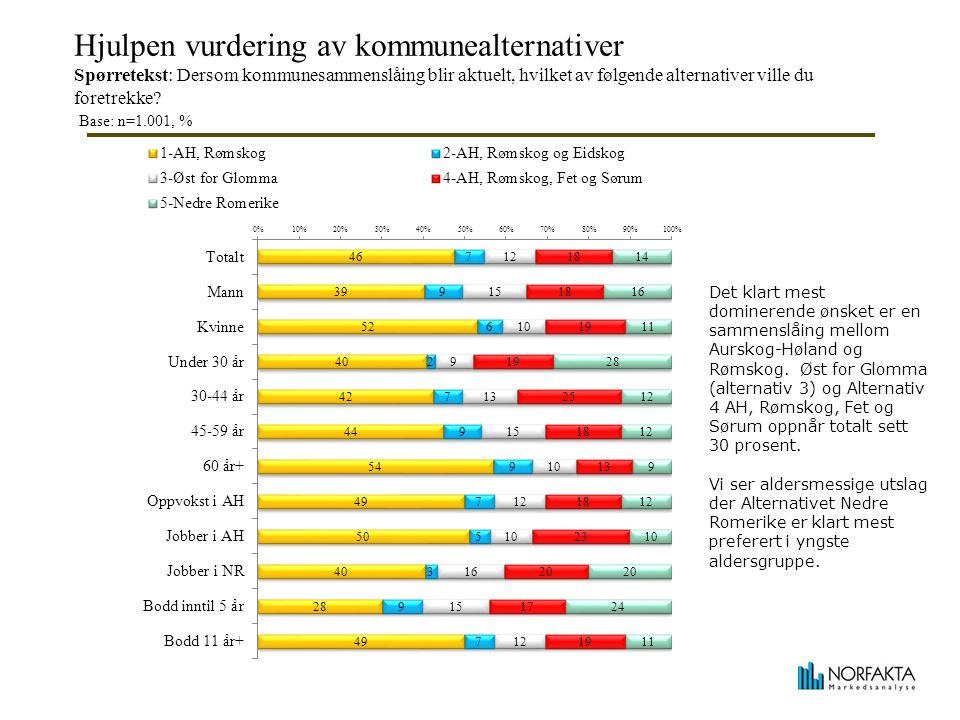 Hjulpen vurdering av kommunealternativer Spørretekst: Dersom kommunesammenslåing blir aktuelt, hvilket av følgende alternativer ville du foretrekke.