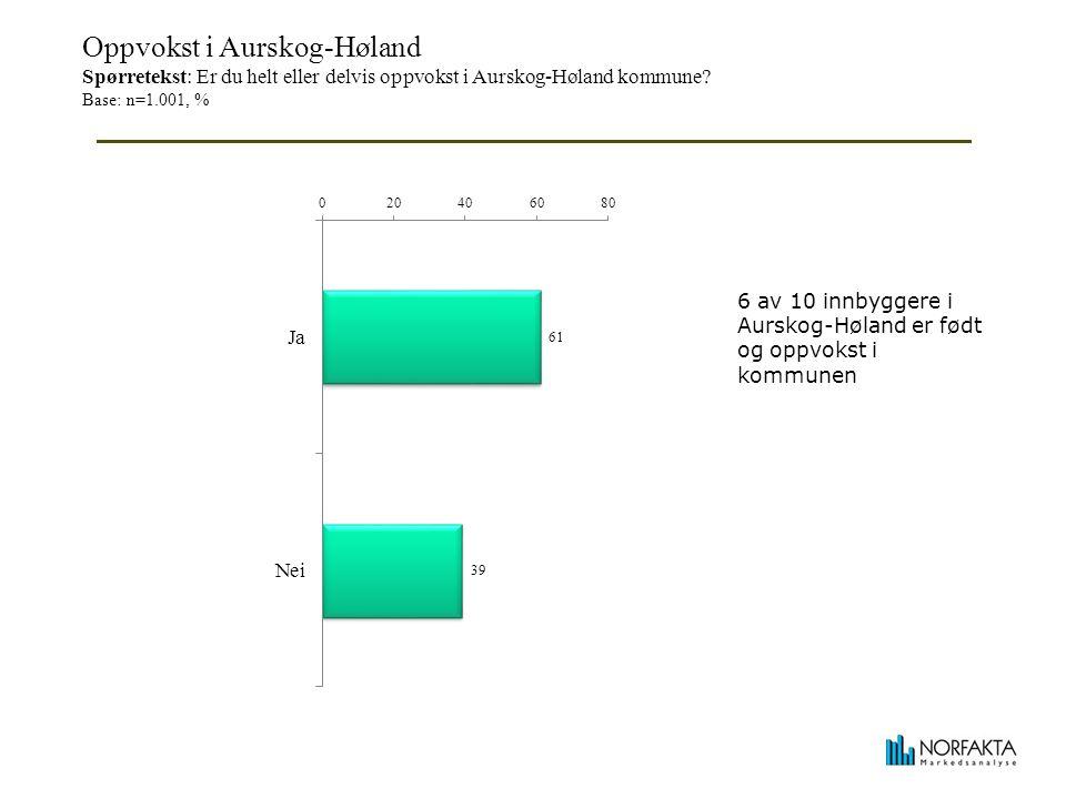 Antall år bodd i Aurskog-Høland Spørretekst: Hvor mange år har du alt i alt bodd i Aurskog-Høland kommune.