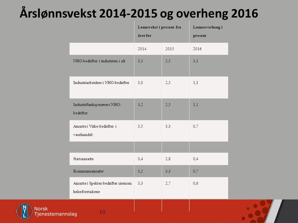 10 Årslønnsvekst 2014-2015 og overheng 2016 Lønnsvekst i prosent fra året før Lønnsoverheng i prosent 201420152016 NHO-bedrifter i industrien i alt3,32,51,1 Industriarbeidere i NHO-bedrifter3,02,51,1 Industrifunksjonærer i NHO- bedrifter 3,22,51,1 Ansatte i Virke-bedrifter i varehandel 1 3,53,30,7 Statsansatte3,42,80,4 Kommuneansatte 2 3,23,30,7 Ansatte i Spekter-bedrifter utenom helseforetakene 3,32,70,6.