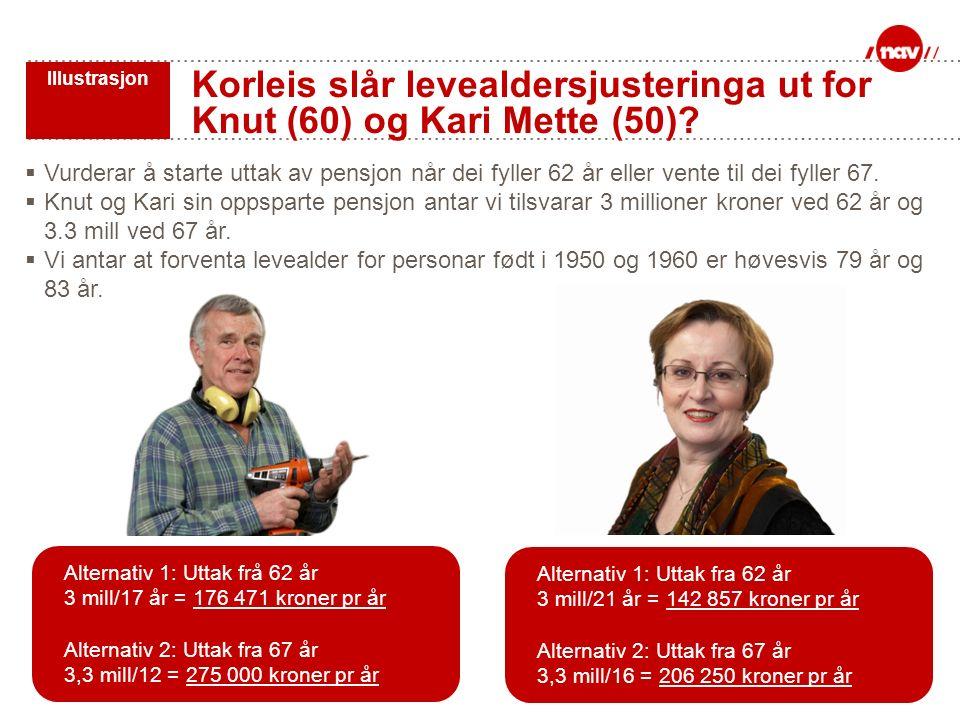Korleis slår levealdersjusteringa ut for Knut (60) og Kari Mette (50)?  Vurderar å starte uttak av pensjon når dei fyller 62 år eller vente til dei f