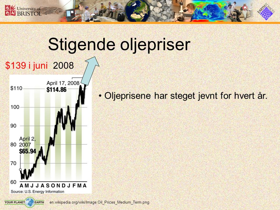 Stigende oljepriser en.wikipedia.org/wiki/Image:Oil_Prices_Medium_Term.png $139 i juni 2008 Oljeprisene har steget jevnt for hvert år.