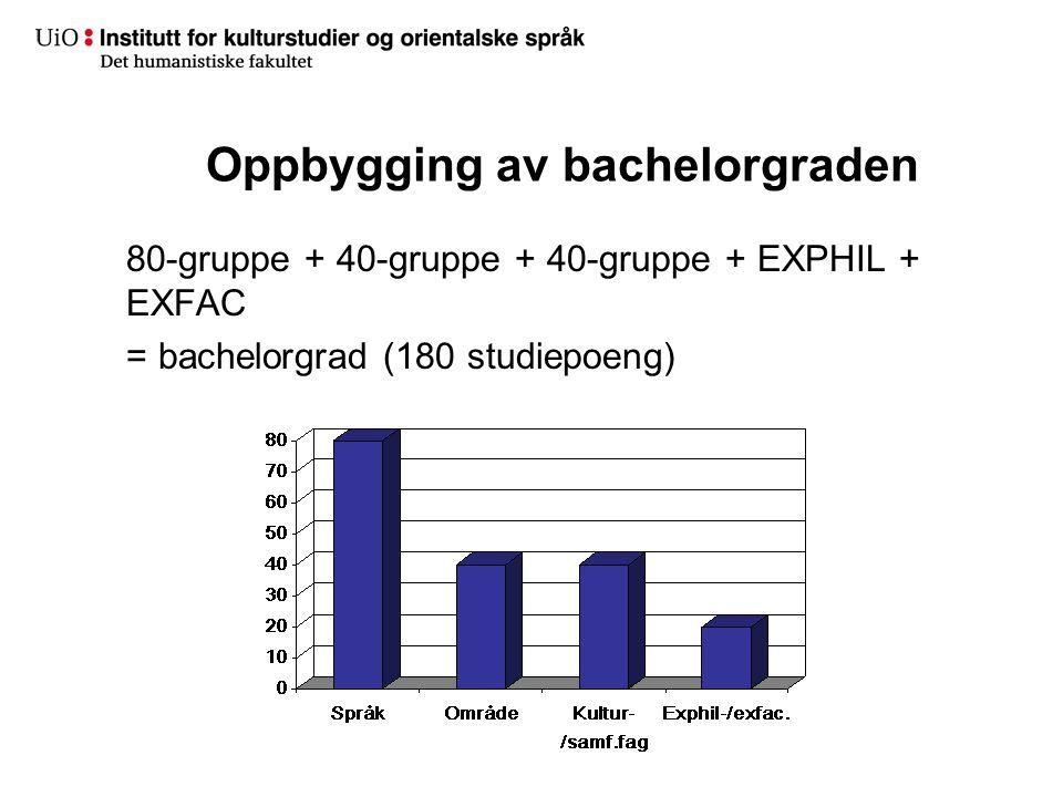 Oppbygging av bachelorgraden 80-gruppe + 40-gruppe + 40-gruppe + EXPHIL + EXFAC = bachelorgrad (180 studiepoeng)