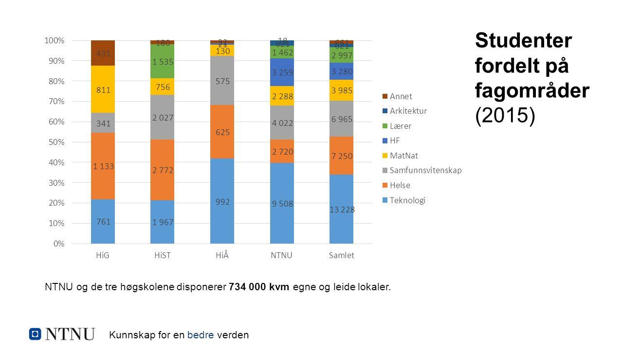 Kunnskap for en bedre verden Studenter fordelt på fagområder (2015) NTNU og de tre høgskolene disponerer 734 000 kvm egne og leide lokaler.
