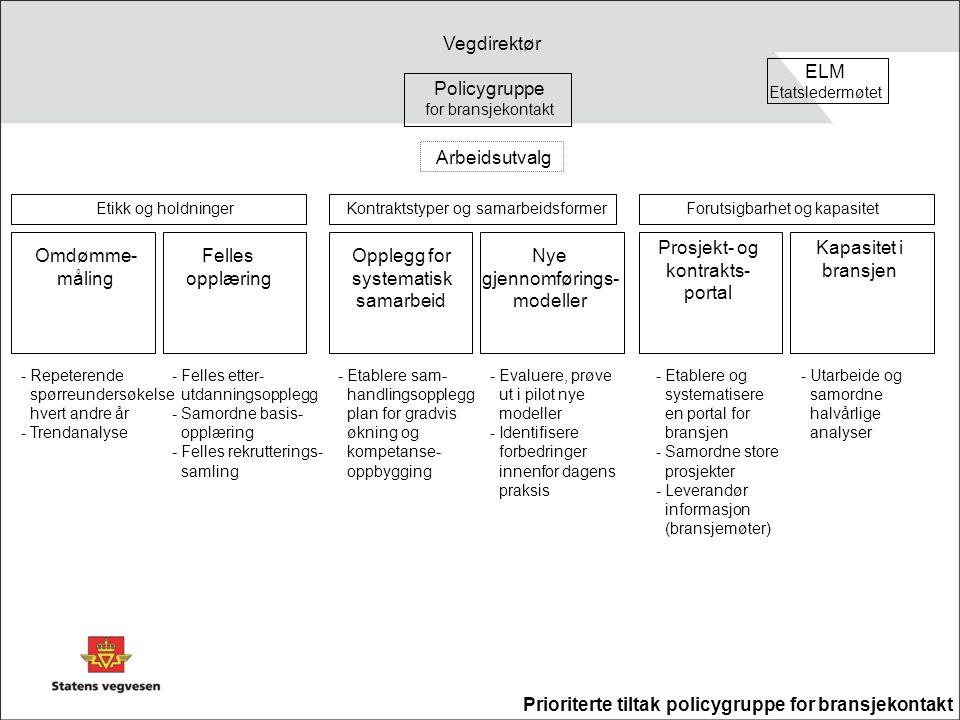 Omdømme- måling Felles opplæring Opplegg for systematisk samarbeid Nye gjennomførings- modeller Prosjekt- og kontrakts- portal Arbeidsutvalg Policygruppe for bransjekontakt ELM Etatsledermøtet Vegdirektør - Repeterende spørreundersøkelse hvert andre år - Trendanalyse - Evaluere, prøve ut i pilot nye modeller - Identifisere forbedringer innenfor dagens praksis - Felles etter- utdanningsopplegg - Samordne basis- opplæring - Felles rekrutterings- samling - Etablere sam- handlingsopplegg plan for gradvis økning og kompetanse- oppbygging - Utarbeide og samordne halvårlige analyser Etikk og holdninger Kapasitet i bransjen - Etablere og systematisere en portal for bransjen - Samordne store prosjekter - Leverandør informasjon (bransjemøter) Forutsigbarhet og kapasitetKontraktstyper og samarbeidsformer Prioriterte tiltak policygruppe for bransjekontakt