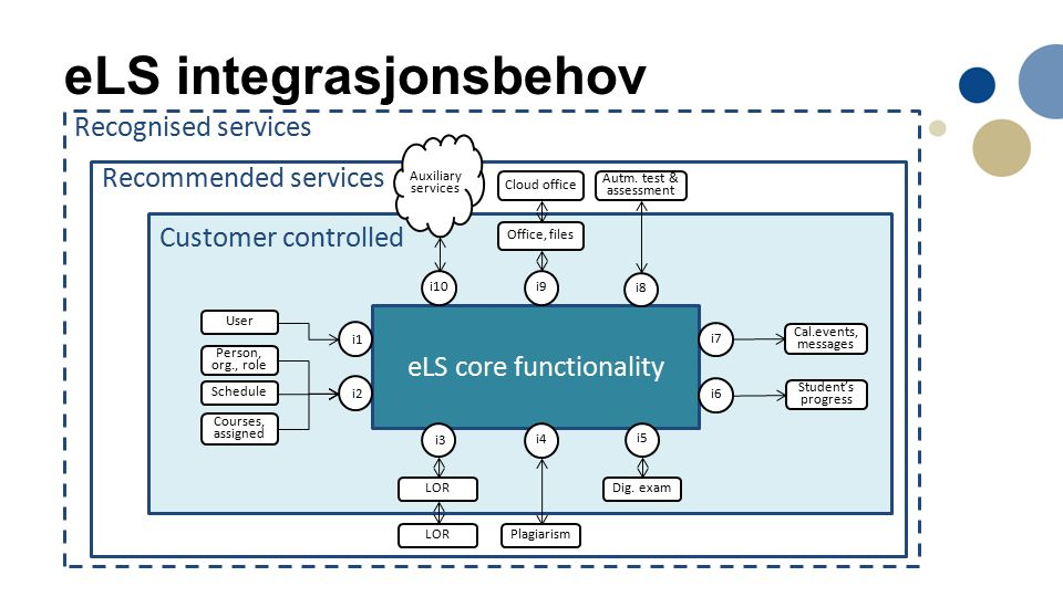 eLS integrasjonsbehov Recommended services Customer controlled eLS core functionality Person, org., role Schedule Courses, assigned Plagiarism Office, files User Autm.