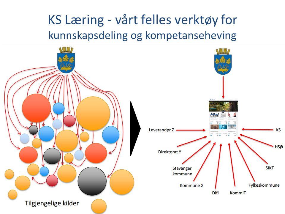 KS Læring - vårt felles verktøy for kunnskapsdeling og kompetanseheving