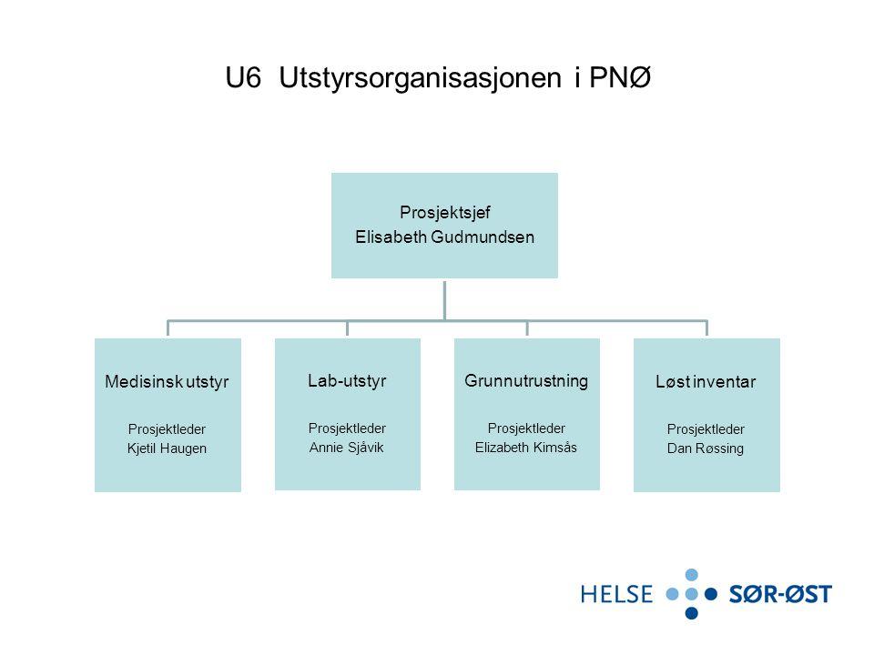 U6 Utstyrsorganisasjonen i PNØ Prosjektsjef Elisabeth Gudmundsen Medisinsk utstyr Prosjektleder Kjetil Haugen Lab-utstyr Prosjektleder Annie Sjåvik Gr