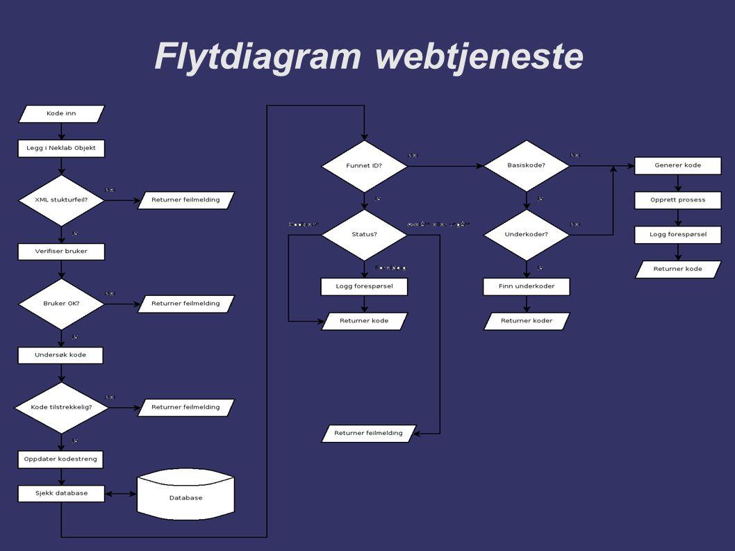 Flytdiagram webtjeneste