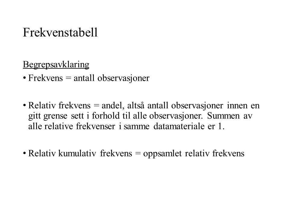 Frekvenstabell Begrepsavklaring Frekvens = antall observasjoner Relativ frekvens = andel, altså antall observasjoner innen en gitt grense sett i forhold til alle observasjoner.