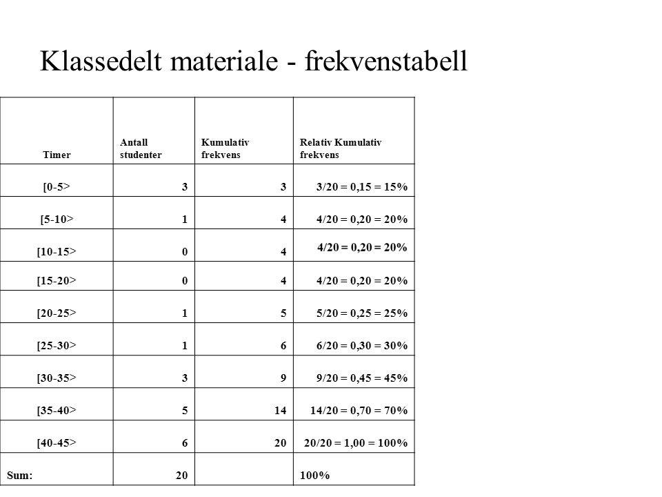 Klassedelt materiale - frekvenstabell Timer Antall studenter Kumulativ frekvens Relativ Kumulativ frekvens [0-5>333/20 = 0,15 = 15% [5-10>144/20 = 0,20 = 20% [10-15>04 [15-20>044/20 = 0,20 = 20% [20-25>155/20 = 0,25 = 25% [25-30>166/20 = 0,30 = 30% [30-35>399/20 = 0,45 = 45% [35-40>51414/20 = 0,70 = 70% [40-45>62020/20 = 1,00 = 100% Sum:20100%