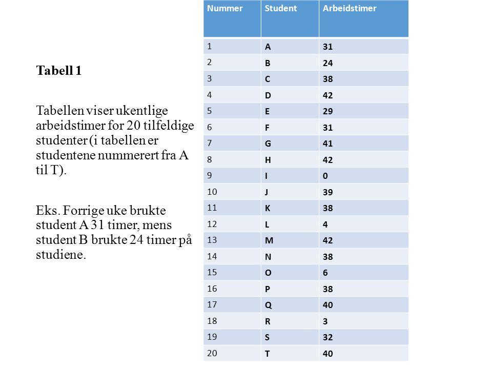 NummerStudentArbeidstimer 1 A31 2 B24 3 C38 4 D42 5 E29 6 F31 7 G41 8 H42 9 I0 10 J39 11 K38 12 L4 13 M42 14 N38 15 O6 16 P38 17 Q40 18 R3 19 S32 20 T40 Tabell 1 Tabellen viser ukentlige arbeidstimer for 20 tilfeldige studenter (i tabellen er studentene nummerert fra A til T).
