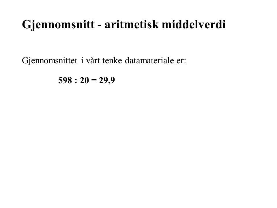 Gjennomsnitt - aritmetisk middelverdi Gjennomsnittet i vårt tenke datamateriale er: 598 : 20 = 29,9