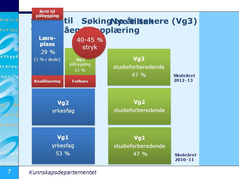 7 Kunnskapsdepartementet Søking til videregående opplæring (Vg1) Vg1 yrkesfag 53 % Vg3 påbygging 21 % Søking to år senere (Vg3) Vg2 yrkesfag Lære- plass 29 % (3 % i skole) Vg1 studieforberedende 47 % Vg2 studieforberedende Vg3 studieforberedende 47 % 40-45 % stryk Kvalifisering Forkurs Rett til påbygging Nye tiltak Skoleåret 2010–11 Skoleåret 2012–13