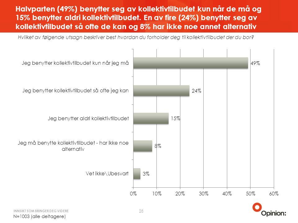 INNSIKT SOM BRINGER DEG VIDERE Halvparten (49%) benytter seg av kollektivtilbudet kun når de må og 15% benytter aldri kollektivtilbudet.