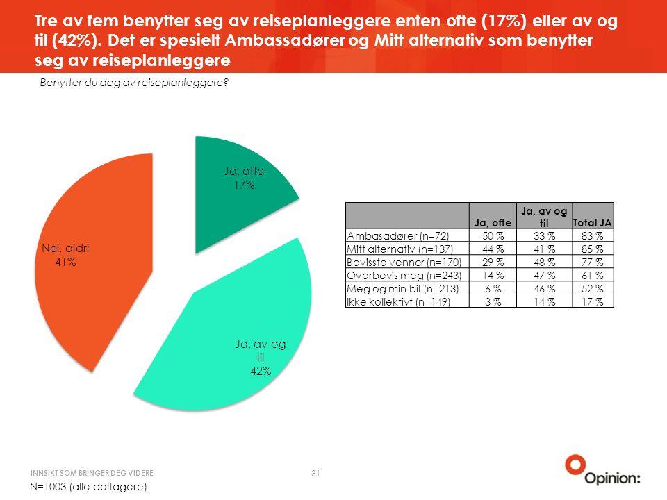 INNSIKT SOM BRINGER DEG VIDERE Tre av fem benytter seg av reiseplanleggere enten ofte (17%) eller av og til (42%).