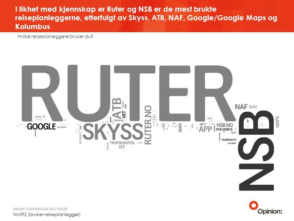INNSIKT SOM BRINGER DEG VIDERE I likhet med kjennskap er Ruter og NSB er de mest brukte reiseplanleggerne, etterfulgt av Skyss, ATB, NAF, Google/Google Maps og Kolumbus Hvilke reiseplanleggere bruker du.