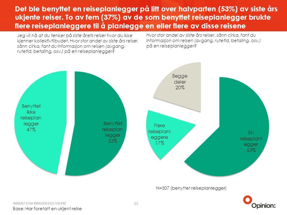INNSIKT SOM BRINGER DEG VIDERE Det ble benyttet en reiseplanlegger på litt over halvparten (53%) av siste års ukjente reiser.