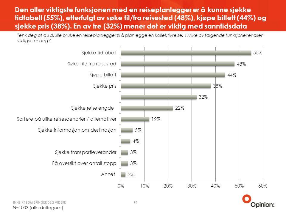 INNSIKT SOM BRINGER DEG VIDERE Den aller viktigste funksjonen med en reiseplanlegger er å kunne sjekke tidtabell (55%), etterfulgt av søke til/fra reisested (48%), kjøpe billett (44%) og sjekke pris (38%).