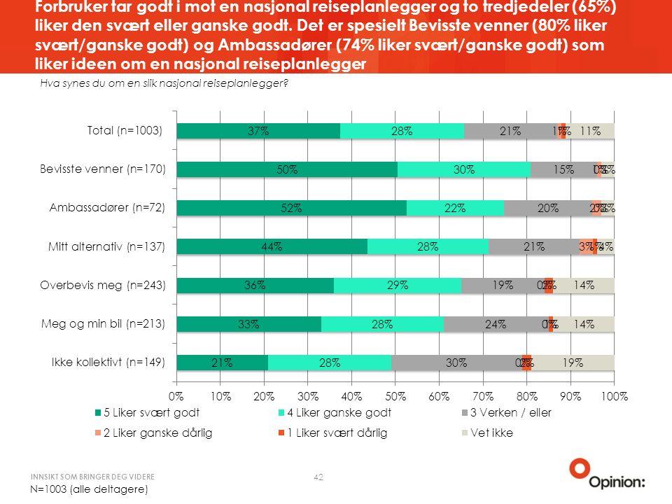 INNSIKT SOM BRINGER DEG VIDERE Forbruker tar godt i mot en nasjonal reiseplanlegger og to tredjedeler (65%) liker den svært eller ganske godt.