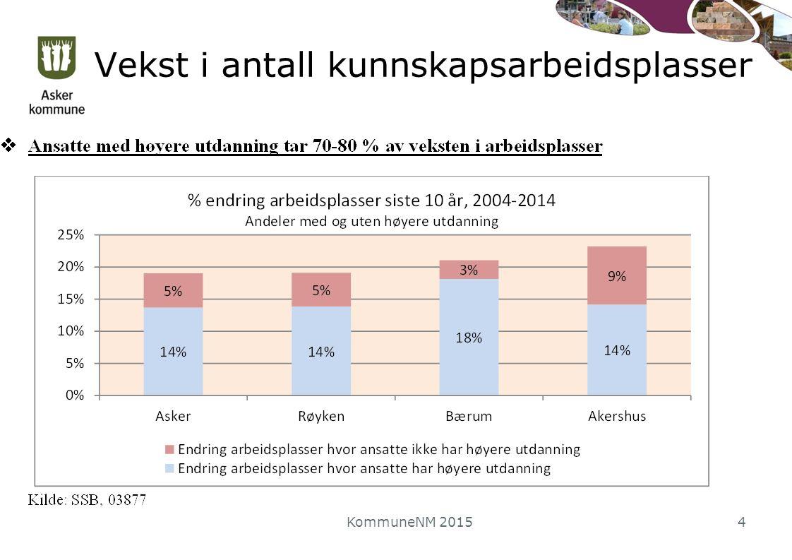 Arbeidsplasser fordelt på næringer KommuneNM 20155